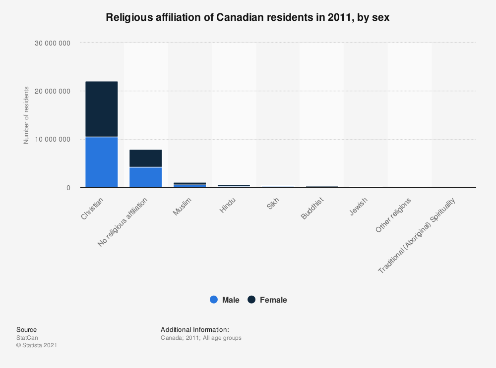 Statistic: Religious affiliation of Canadian residents in 2011, by sex | Statista