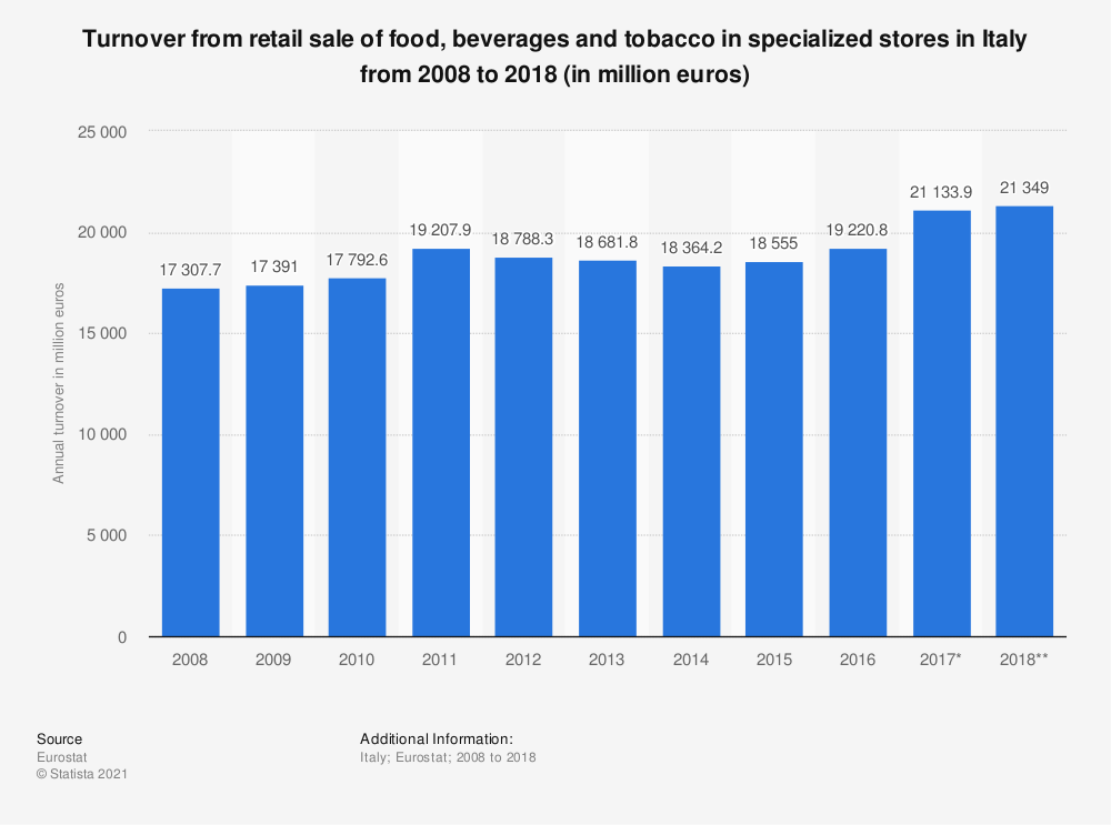 Statistic: Turnover from retail sale of food, beverages and tobacco in specialized stores in Italy from 2008 to 2015 (in million euros) | Statista