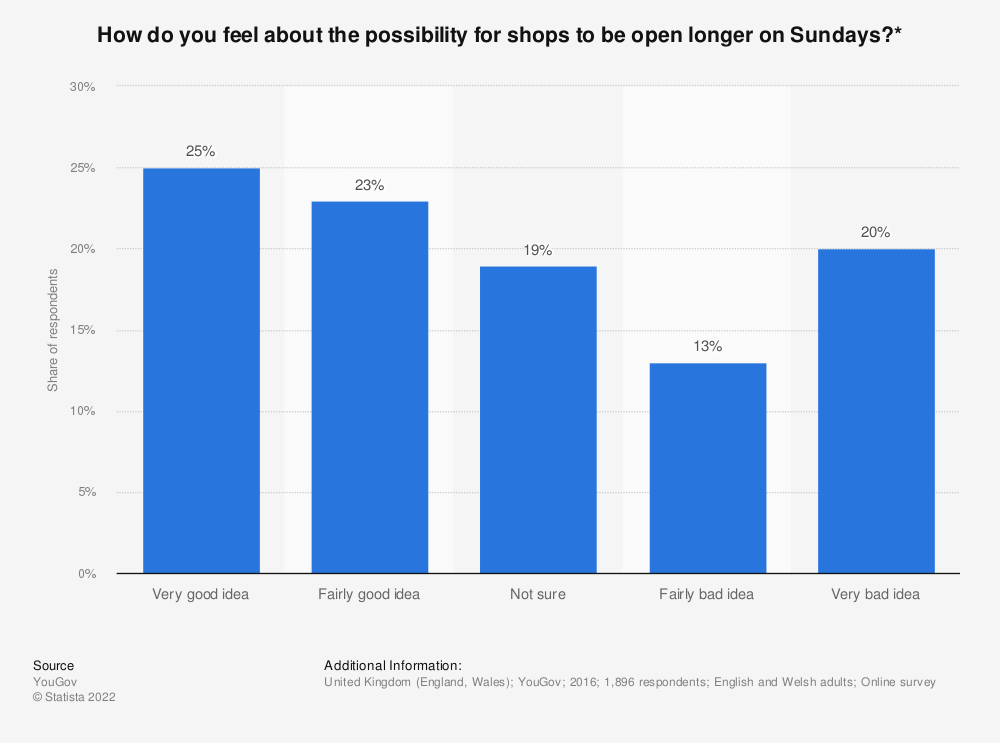Statistic: How do you feel about the possibility for shops to be open longer on Sundays?* | Statista