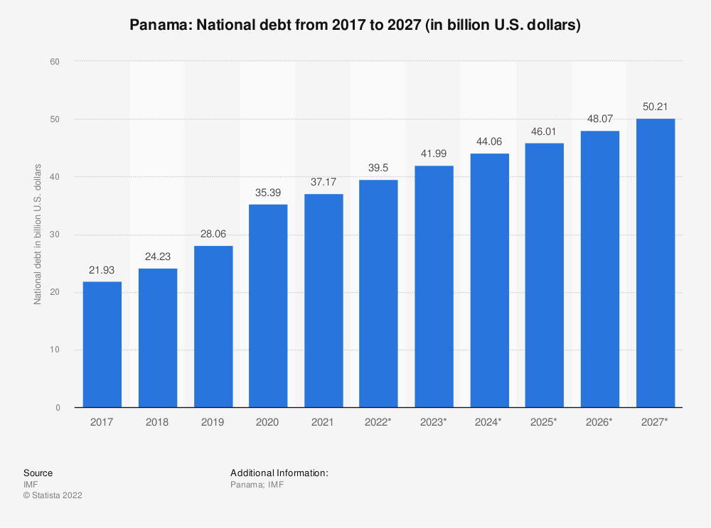 Statistic: Panama: National debt from 2014 to 2024 (in billion U.S. dollars) | Statista