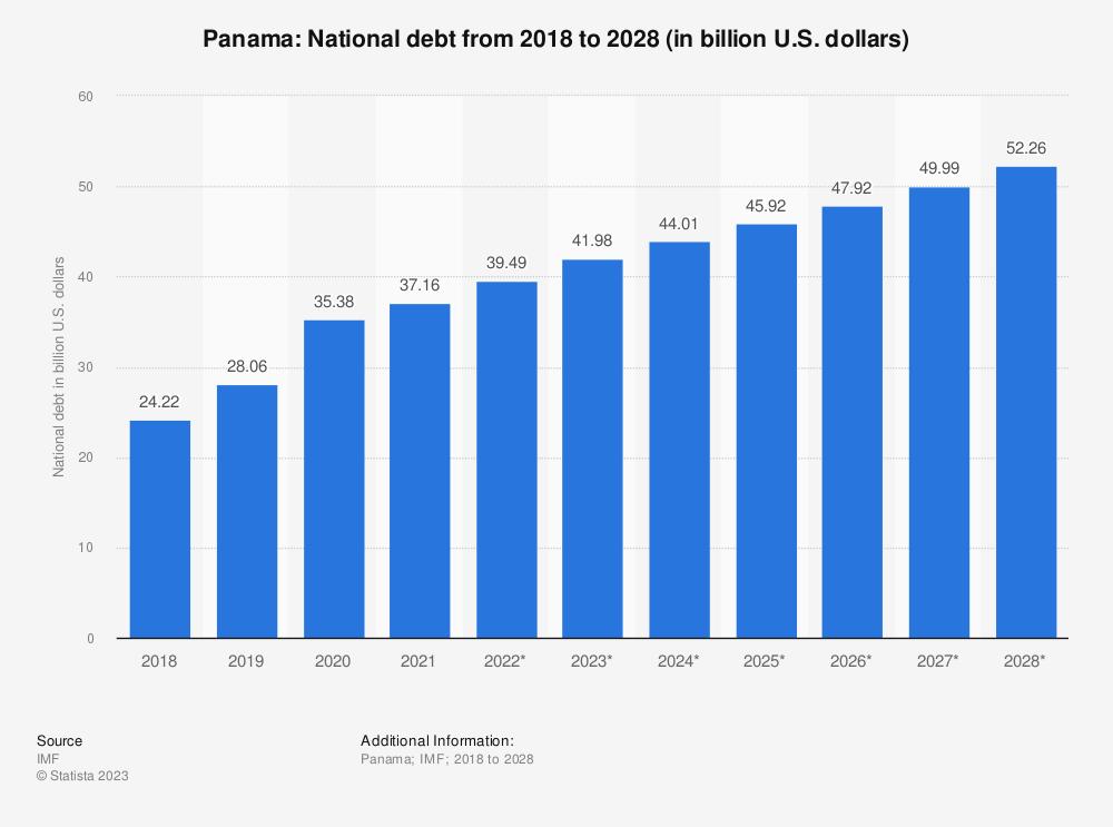 Statistic: Panama: National debt from 2015 to 2025 (in billion U.S. dollars) | Statista