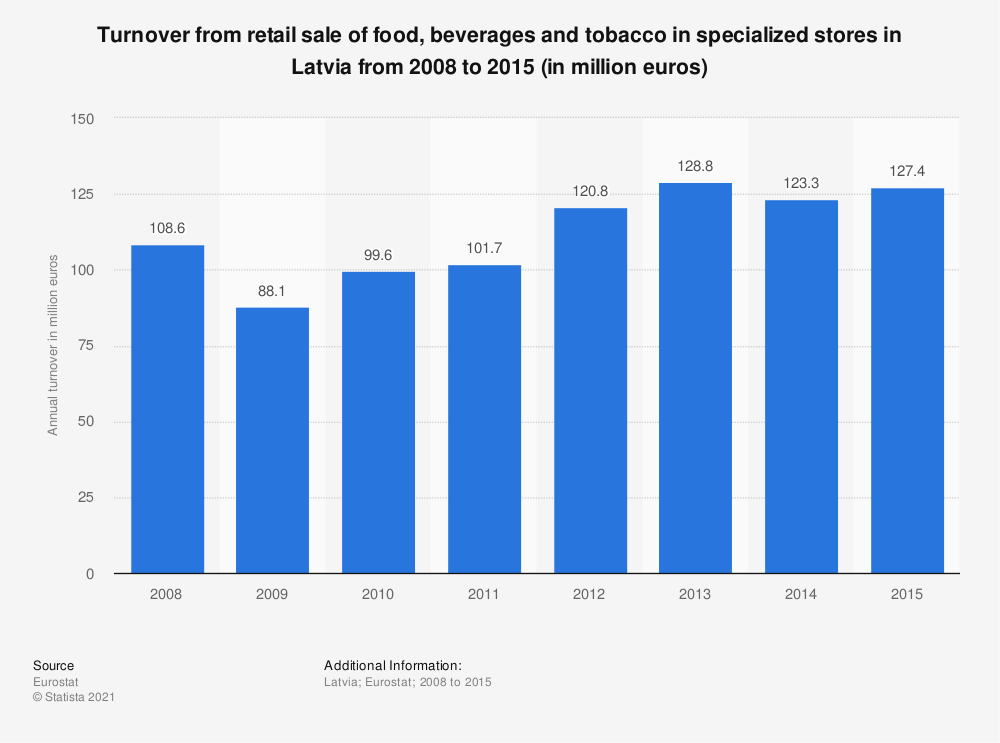 Statistic: Turnover from retail sale of food, beverages and tobacco in specialized stores in Latvia from 2008 to 2015 (in million euros) | Statista