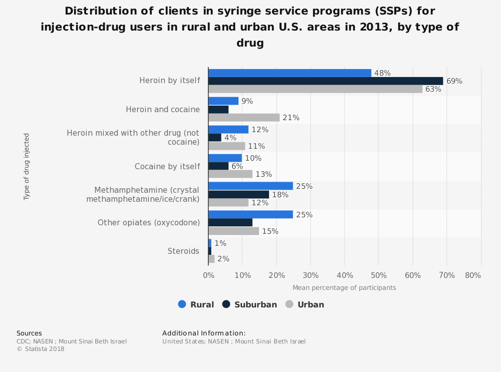 Statistic: Distribution of clients in syringe service programs (SSPs) for injection-drug users in rural and urban U.S. areas in 2013, by type of drug | Statista