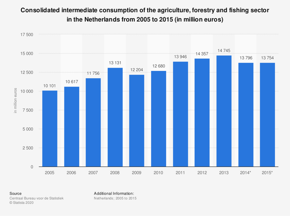 Statistic: Consolidated intermediate consumption of the agriculture, forestry and fishing sector in the Netherlands from 2005 to 2015 (in million euros) | Statista