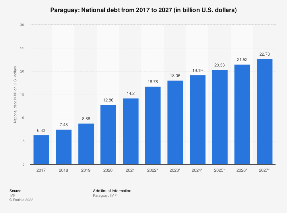 Statistic: Paraguay: National debt from 2014 to 2024 (in billion U.S. dollars) | Statista