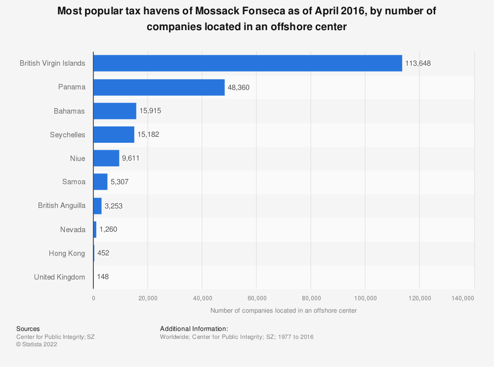 Statistic: Most popular tax havens of Mossack Fonseca as of April 2016, by number of companies located in an offshore center | Statista