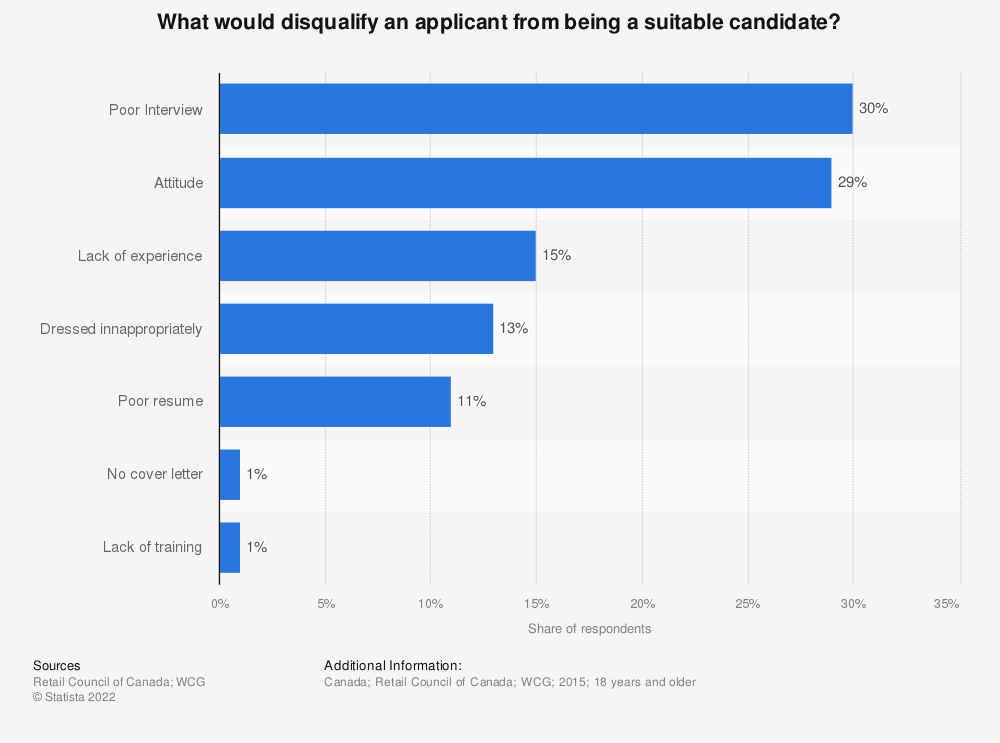 Statistic: What would disqualify an applicant from being a suitable candidate? | Statista