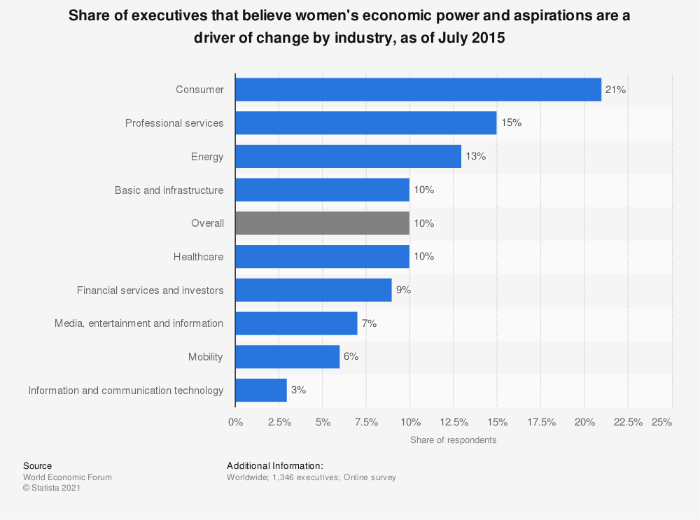 Statistic: Share of executives that believe women's economic power and aspirations are a driver of change by industry, as of July 2015 | Statista