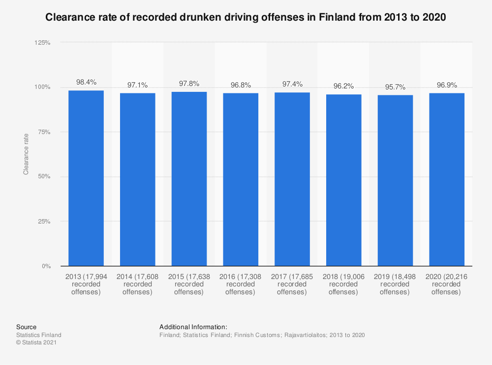 Statistic: Clearance rate of recorded drunken driving offences in Finland from 2013 to 2017 | Statista