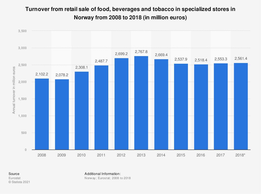 Statistic: Turnover from retail sale of food, beverages and tobacco in specialized stores in Norway from 2008 to 2015 (in million euros) | Statista