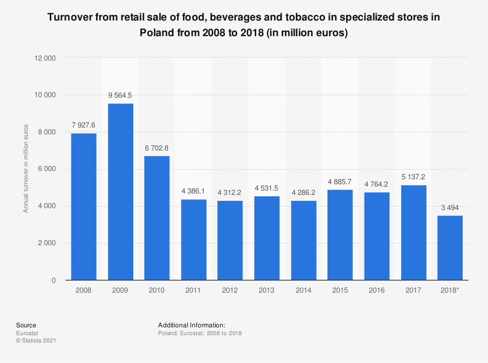 Statistic: Turnover from retail sale of food, beverages and tobacco in specialized stores in Poland from 2008 to 2018 (in million euros) | Statista