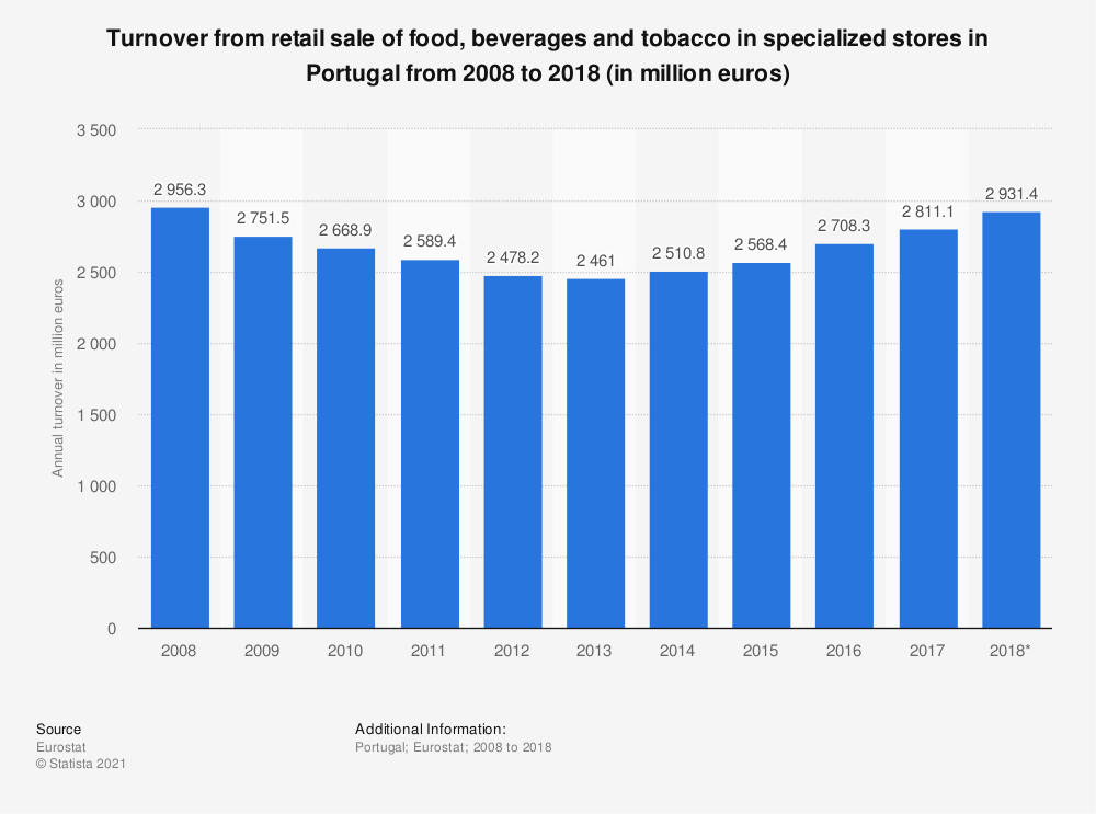 Statistic: Turnover from retail sale of food, beverages and tobacco in specialized stores in Portugal from 2008 to 2015 (in million euros) | Statista