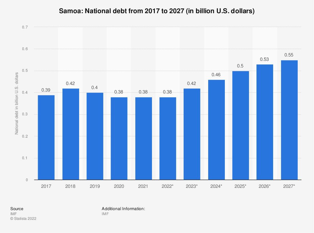 Statistic: Samoa: National debt from 2014 to 2024 (in billion U.S. dollars) | Statista