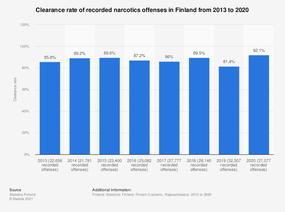 Statistic: Clearance rate of recorded narcotics offences in Finland from 2013 to 2017 | Statista