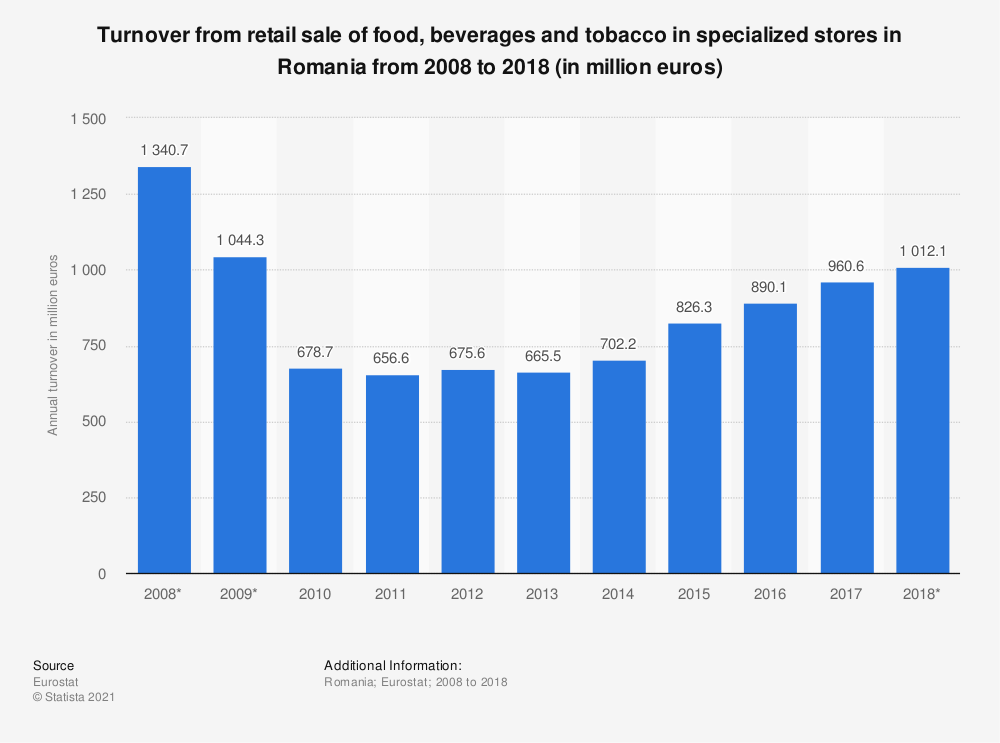 Statistic: Turnover from retail sale of food, beverages and tobacco in specialized stores in Romania from 2008 to 2015 (in million euros) | Statista