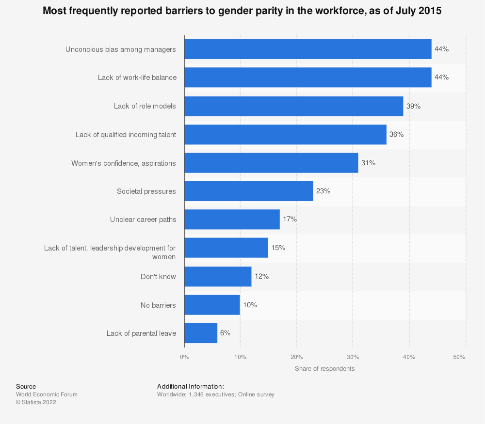 Statistic: Most frequently reported barriers to gender parity in the workforce, as of July 2015 | Statista