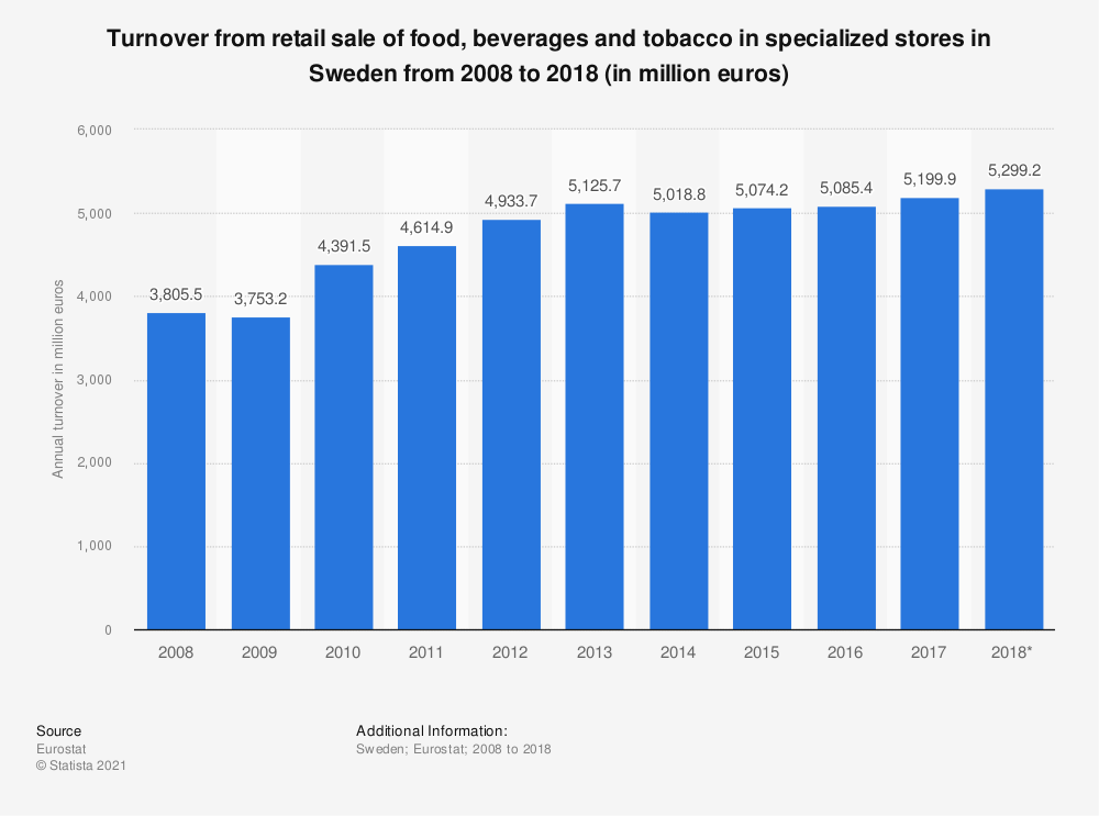 Statistic: Turnover from retail sale of food, beverages and tobacco in specialized stores in Sweden from 2008 to 2015 (in million euros) | Statista