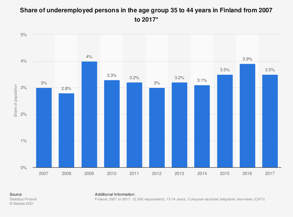 Statistic: Share of underemployed persons in the age group 35 to 44 years in Finland from 2007 to 2017* | Statista