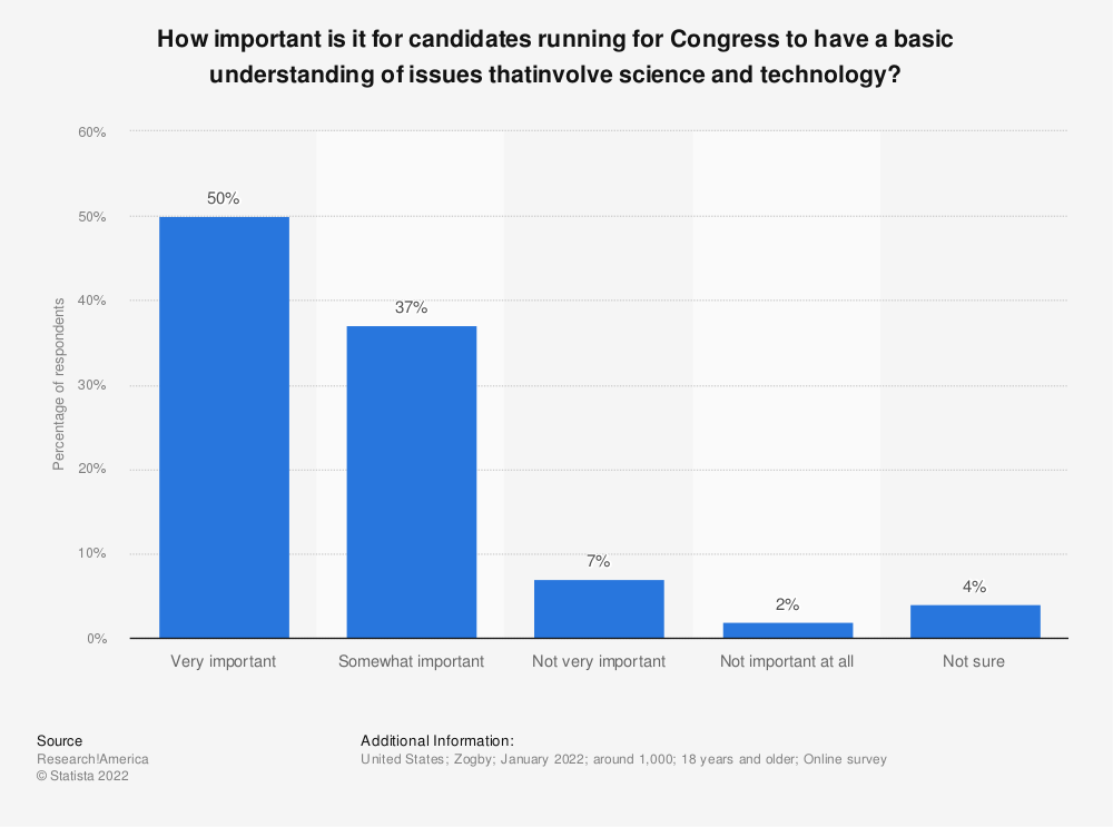 Statistic: How important do you think it is that candidates for Congress have a basic understanding of scientific issues? | Statista