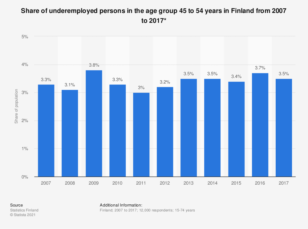 Statistic: Share of underemployed persons in the age group 45 to 54 years in Finland from 2007 to 2017* | Statista