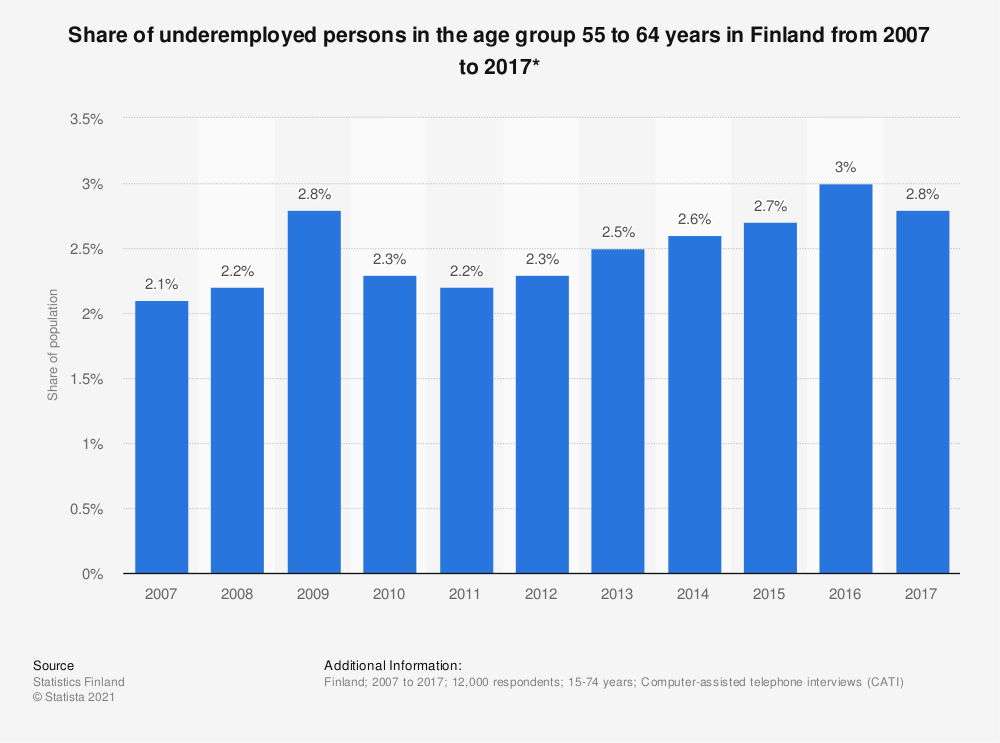 Statistic: Share of underemployed persons in the age group 55 to 64 years in Finland from 2007 to 2017* | Statista
