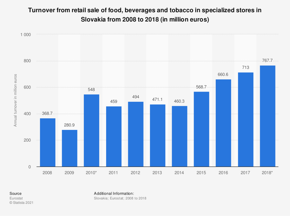 Statistic: Turnover from retail sale of food, beverages and tobacco in specialized stores in Slovakia from 2008 to 2015 (in million euros) | Statista