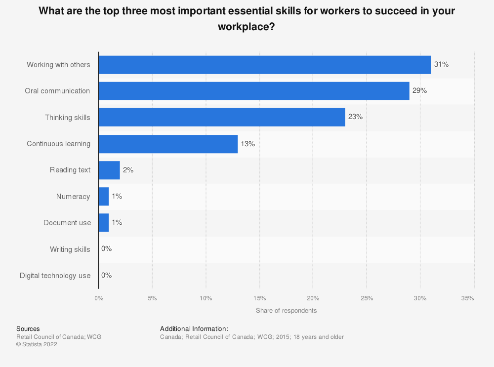 Statistic: What are the top three most important essential skills for workers to succeed in your workplace? | Statista