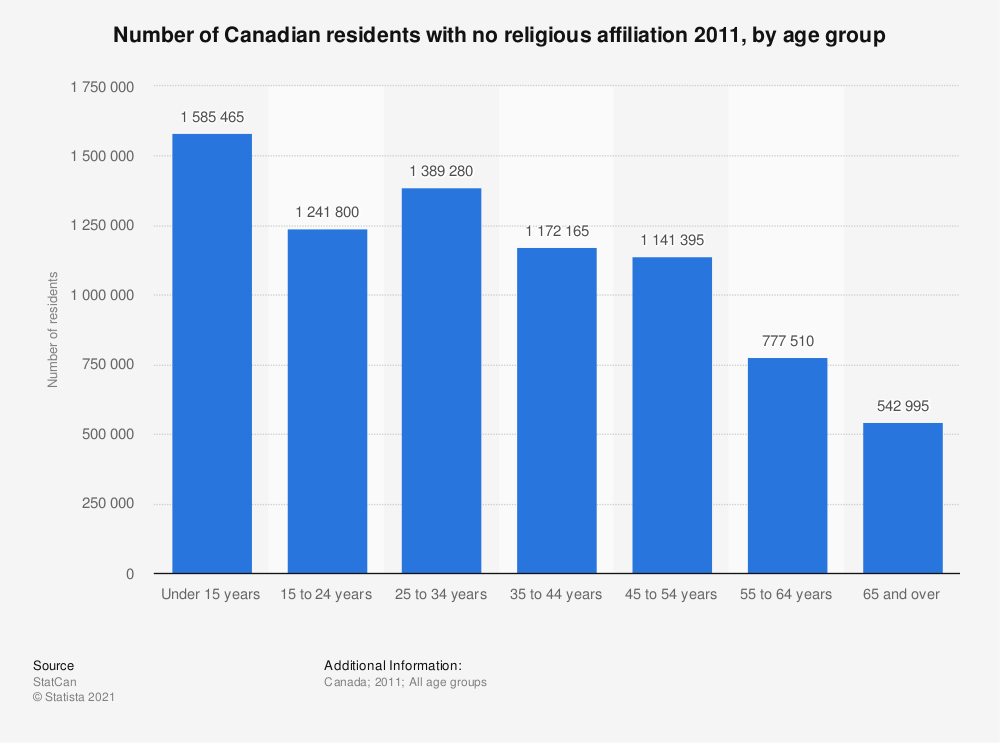 Statistic: Number of Canadian residents with no religious affiliation 2011, by age group | Statista