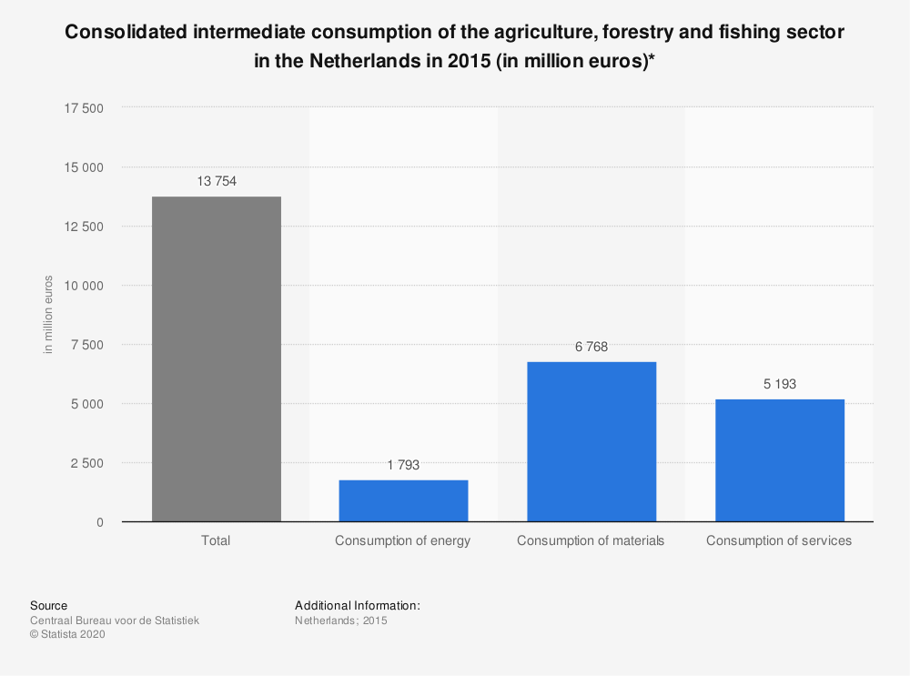 Statistic: Consolidated intermediate consumption of the agriculture, forestry and fishing sector in the Netherlands in 2015 (in million euros)* | Statista