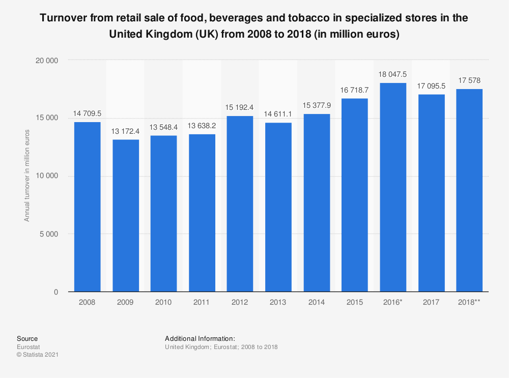 Statistic: Turnover from retail sale of food, beverages and tobacco in specialized stores in the United Kingdom (UK)  from 2008 to 2018 (in million euros) | Statista