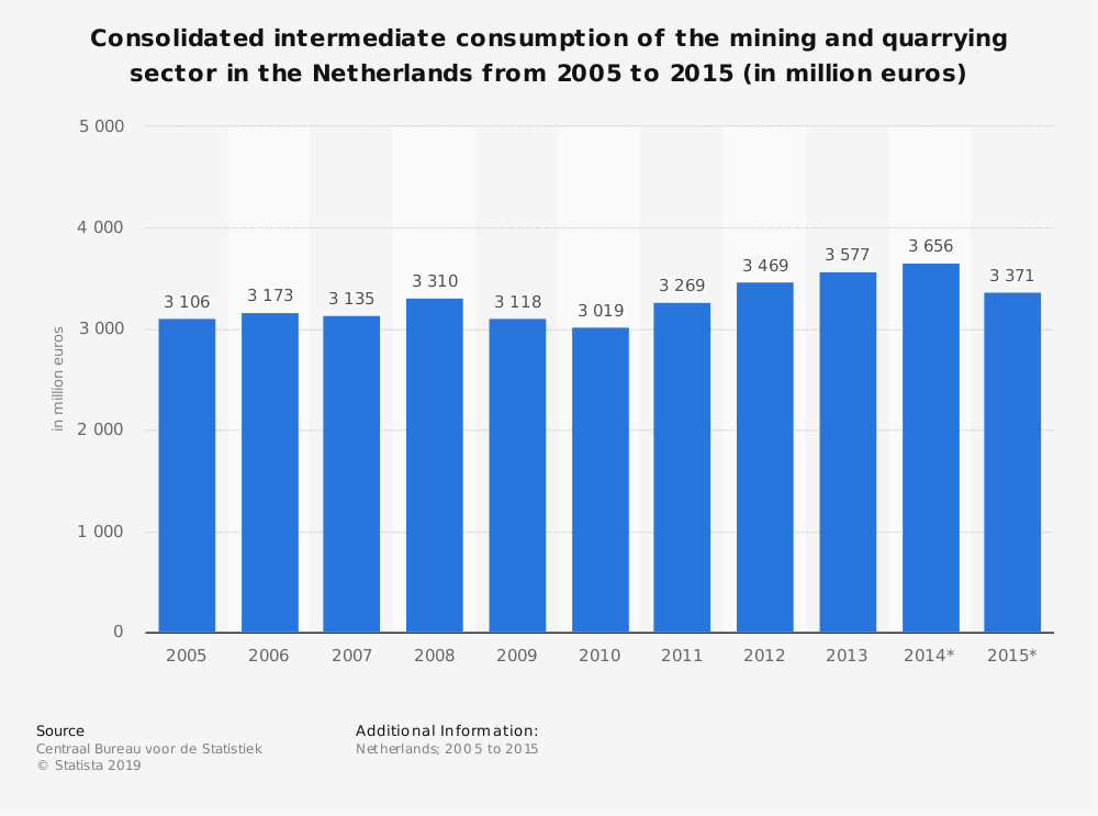 Statistic: Consolidated intermediate consumption of the mining and quarrying sector in the Netherlands from 2005 to 2015 (in million euros) | Statista