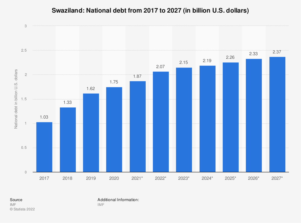 Statistic: Swaziland: National debt from 2014 to 2024 (in billion U.S. dollars) | Statista