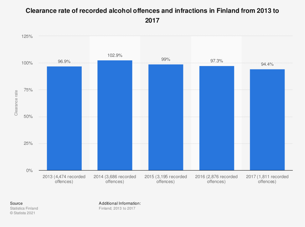 Statistic: Clearance rate of recorded alcohol offences and infractions in Finland from 2013 to 2017 | Statista