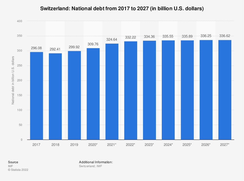 Statistic: Switzerland: National debt from 2012 to 2022 (in billion U.S. dollars) | Statista