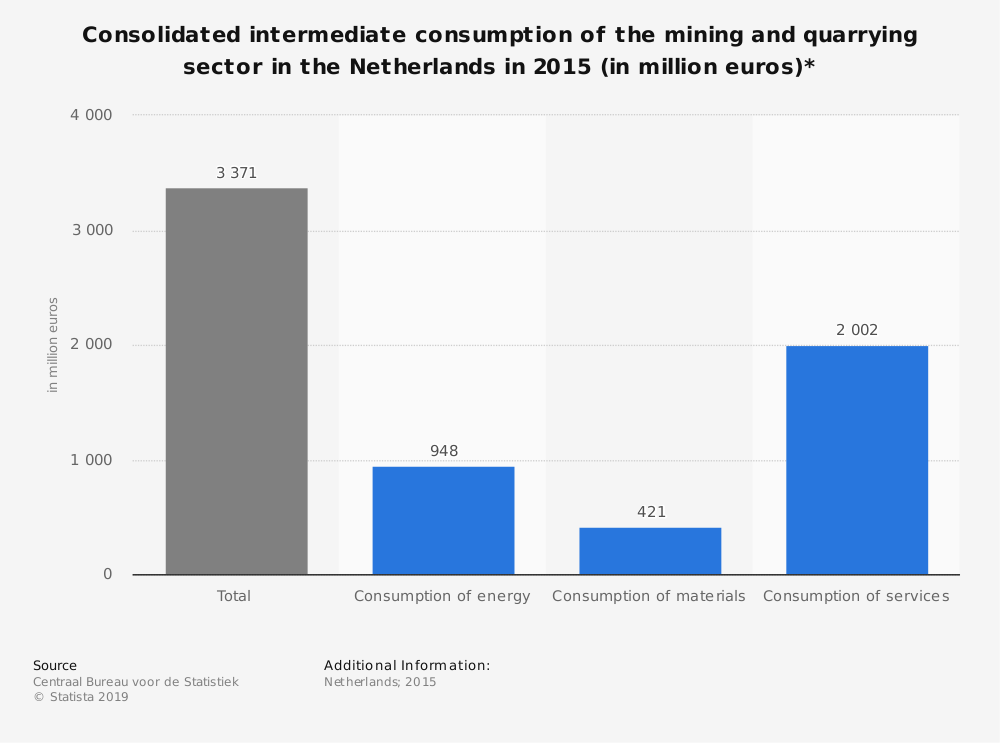 Statistic: Consolidated intermediate consumption of the mining and quarrying sector in the Netherlands in 2015 (in million euros)* | Statista