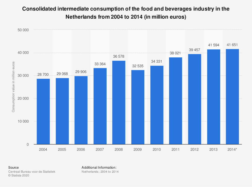 Statistic: Consolidated intermediate consumption of the food and beverages industry in the Netherlands from 2004 to 2014 (in million euros) | Statista