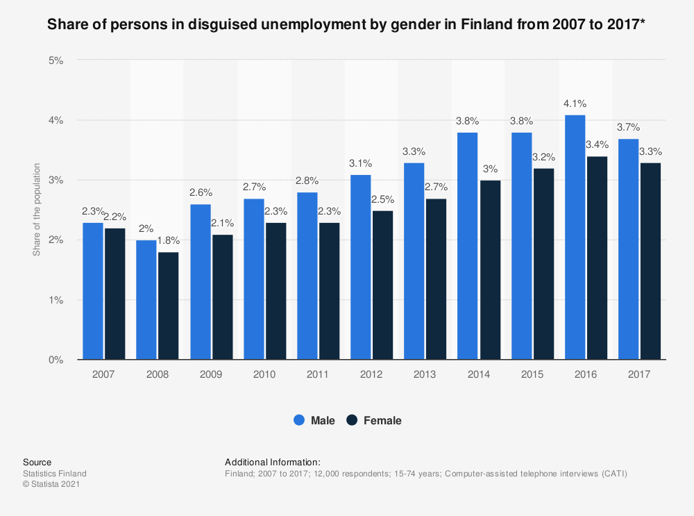 Statistic: Share of persons in disguised unemployment by gender in Finland from 2007 to 2017* | Statista