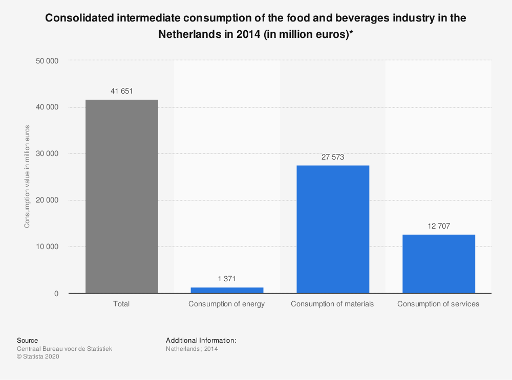 Statistic: Consolidated intermediate consumption of the food and beverages industry in the Netherlands in 2014 (in million euros)* | Statista