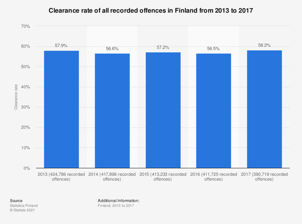 Statistic: Clearance rate of all recorded offences in Finland from 2013 to 2017 | Statista