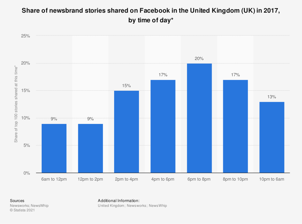 Statistic: Share of newsbrand stories shared on Facebook in the United Kingdom (UK) in 2017, by time of day* | Statista