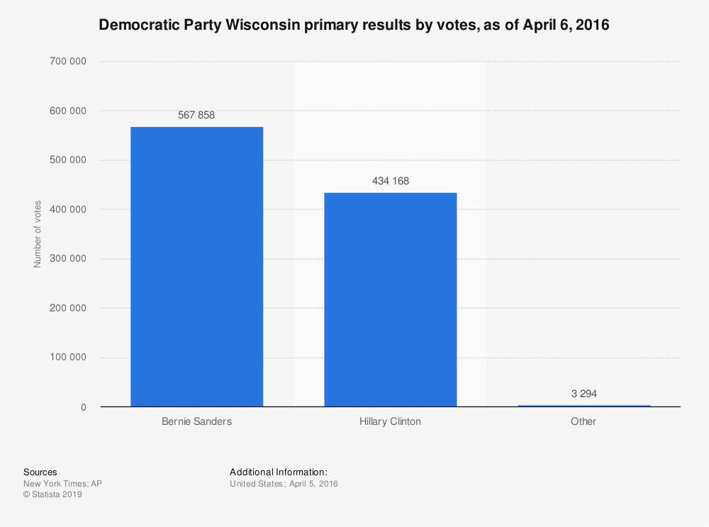 Statistic: Democratic Party Wisconsin primary results by votes, as of April 6, 2016 | Statista