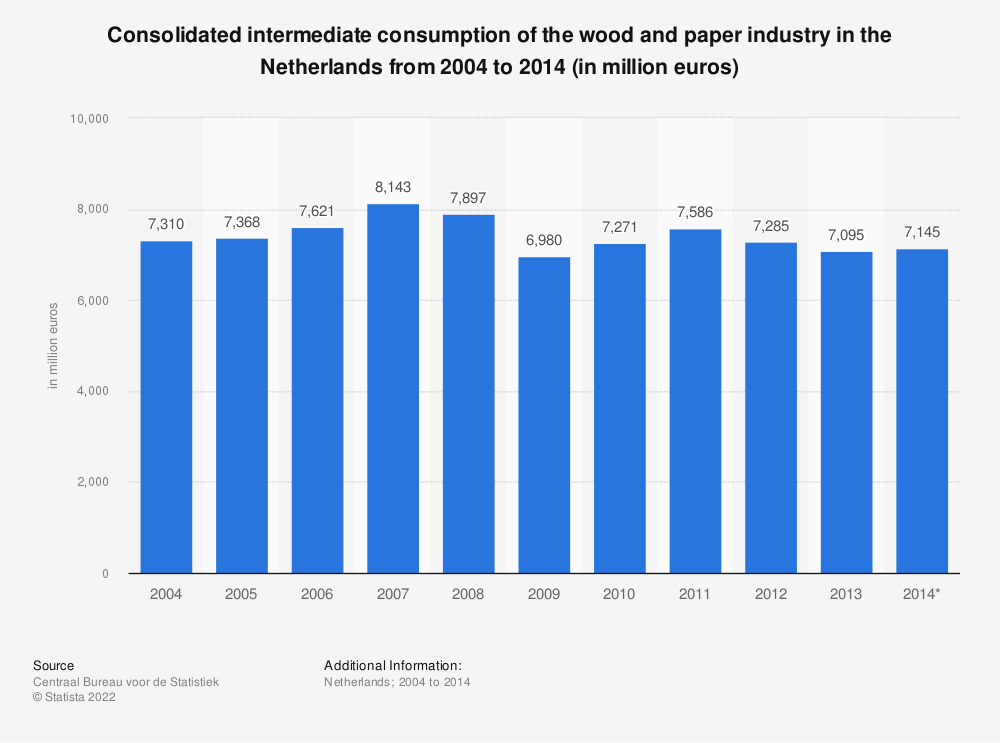Statistic: Consolidated intermediate consumption of the wood and paper industry in the Netherlands from 2004 to 2014 (in million euros) | Statista