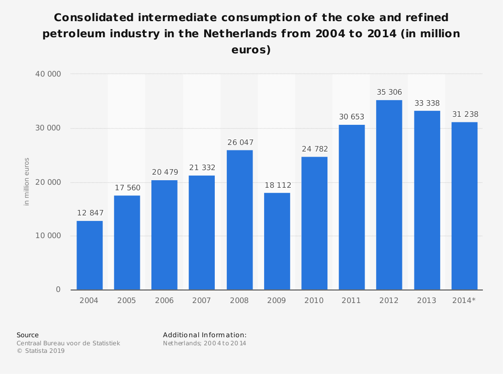 Statistic: Consolidated intermediate consumption of the coke and refined petroleum industry in the Netherlands from 2004 to 2014 (in million euros) | Statista