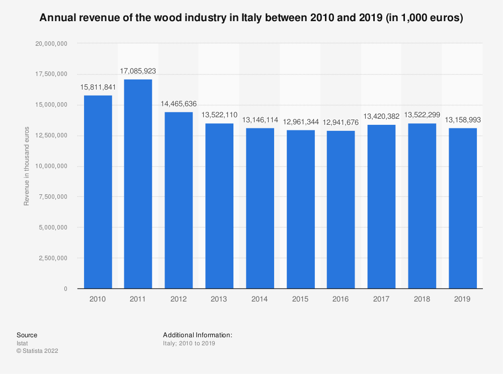 Statistic: Annual revenue of the wood industry in Italy between 2010 and 2018 (in 1,000 euros) | Statista