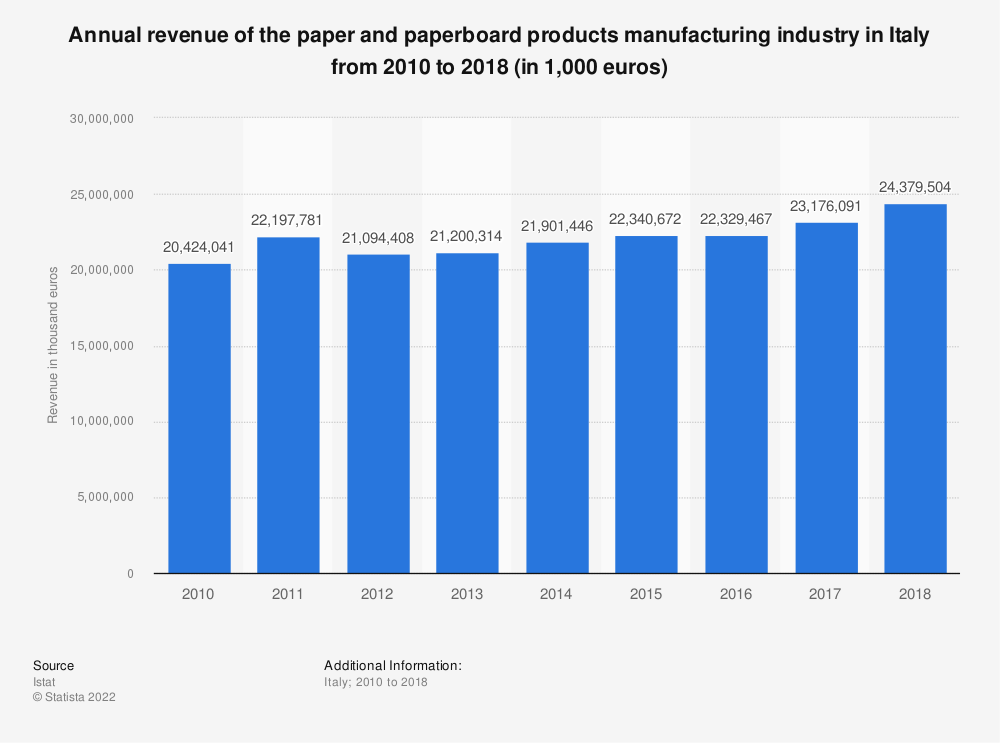 Statistic: Annual revenue of the paper and paperboard products manufacturing industry in Italy from 2010 to 2018 (in 1,000 euros) | Statista