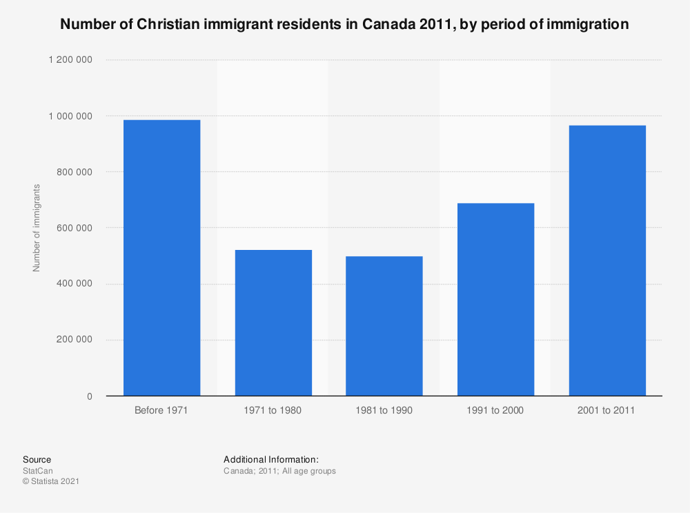 Statistic: Number of Christian immigrant residents in Canada 2011, by period of immigration | Statista