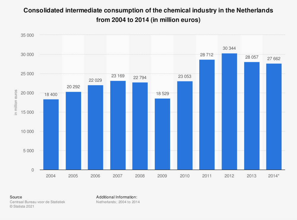 Statistic: Consolidated intermediate consumption of the chemical industry in the Netherlands from 2004 to 2014 (in million euros) | Statista