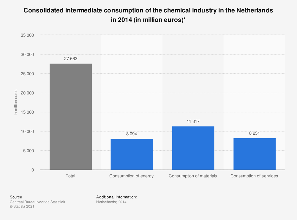 Statistic: Consolidated intermediate consumption of the chemical industry in the Netherlands in 2014 (in million euros)* | Statista