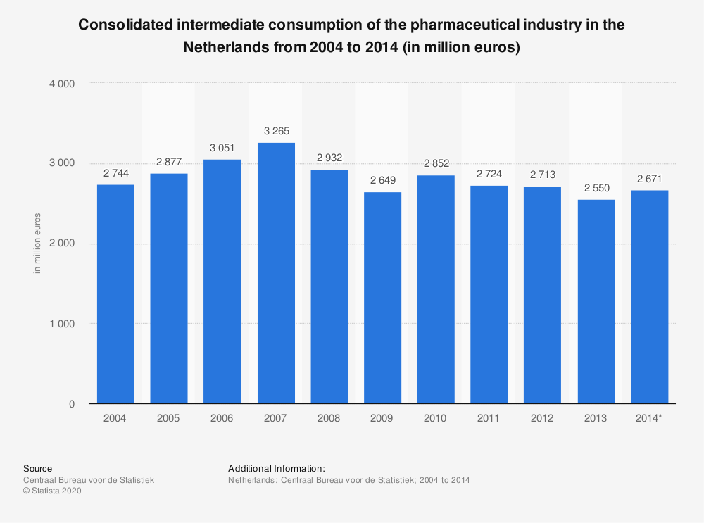 Statistic: Consolidated intermediate consumption of the pharmaceutical industry in the Netherlands from 2004 to 2014 (in million euros) | Statista