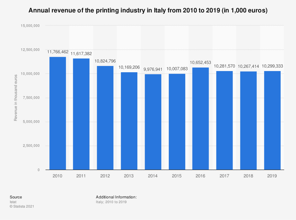 Statistic: Annual turnover of the printing industry in Italy from 2010 to 2017 (in 1,000 euros) | Statista